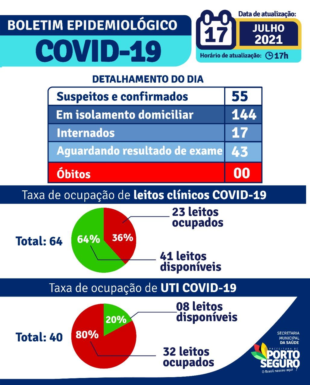 Porto Seguro: Boletim Epidemiológico Covid-19 (17Julho) 22