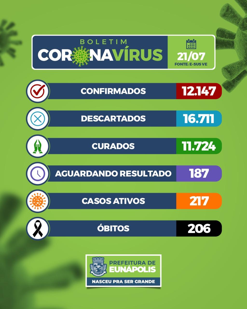 Eunápolis: Boletim Coronavírus (21/Julho) 18