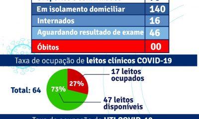 Porto Seguro: Boletim Epidemiológico Covid-19 (23/Julho) 66