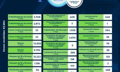 Eunápolis: Boletim de aplicação de vacinas contra coronavírus 26/07 22