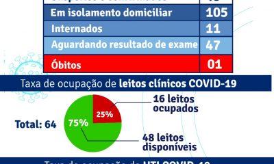 Porto Seguro: Boletim Epidemiológico Covid-19 (29/Julho) 55