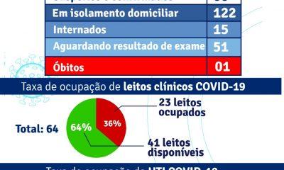 Porto Seguro: Boletim Epidemiológico Covid-19 (30/Julho) 120