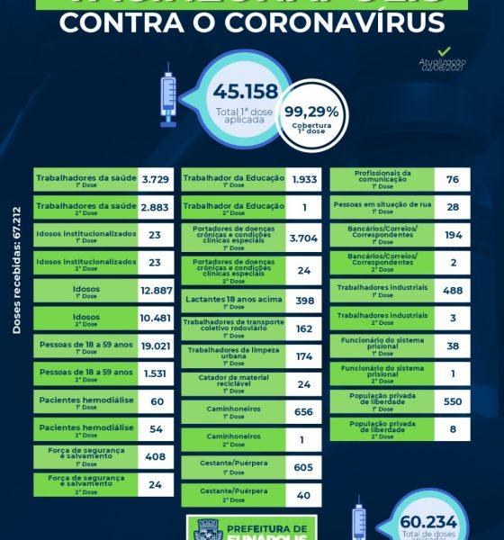Eunápolis: A secretaria municipal de Saúde aplicou até esta segunda-feira (02/08) 60.234 doses da vacina contra o coronavírus. 72