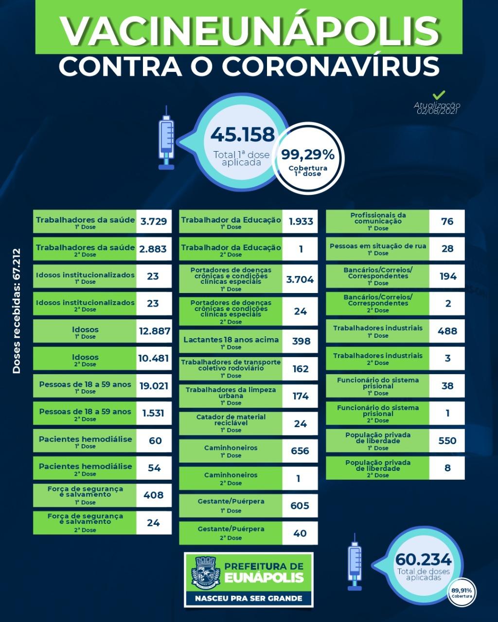 Eunápolis: A secretaria municipal de Saúde aplicou até esta segunda-feira (02/08) 60.234 doses da vacina contra o coronavírus. 18