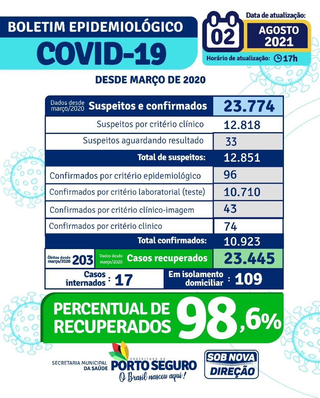 Porto Seguro: Boletim Epidemiológico Covid-19 (02 de agosto) 23