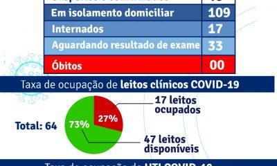 Porto Seguro: Boletim Epidemiológico Covid-19 (02 de agosto) 76