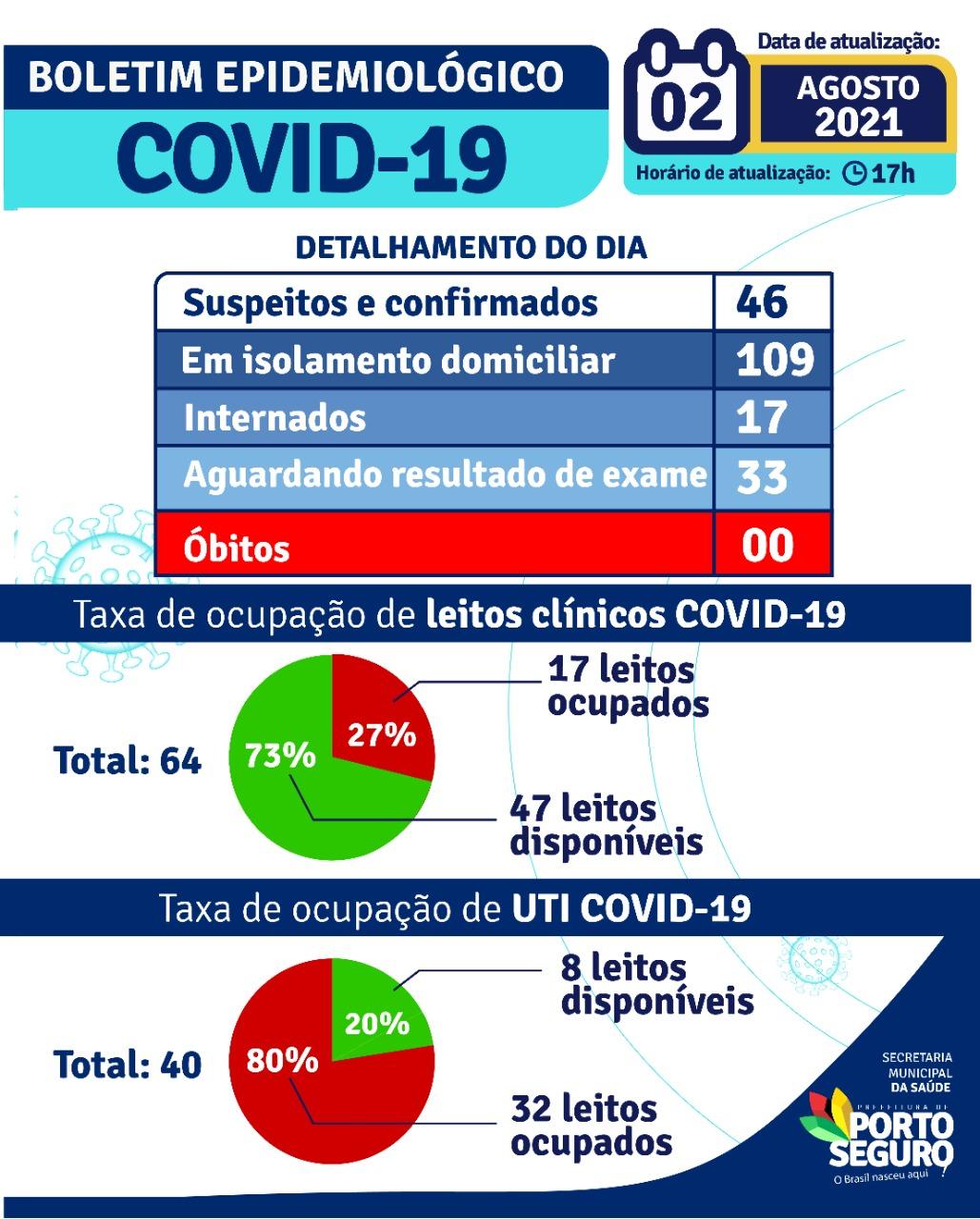 Porto Seguro: Boletim Epidemiológico Covid-19 (02 de agosto) 22