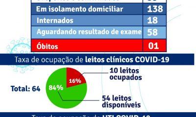Porto Seguro: Boletim Epidemiológico Covid-19 (05 de agosto) 56