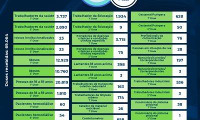 Eunápolis: Boletim de aplicação de vacinas contra coronavírus 06/08 16