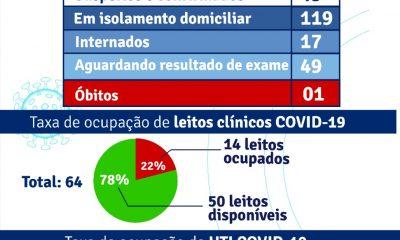 Porto Seguro: Boletim Epidemiológico Covid-19 (06 de agosto) 51