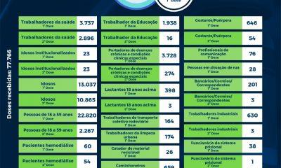 Eunápolis: Boletim de aplicação de vacinas contra coronavírus (11/08) 30