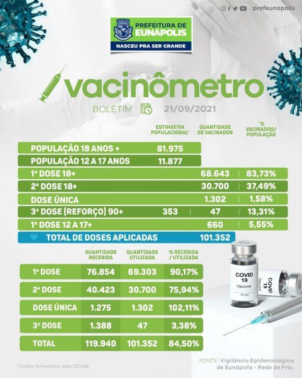 [VACINÔMETRO] A Secretaria Municipal de Saúde aplicou até esta terça-feira (21/09) 101.352 doses da vacina contra o coronavírus. 23