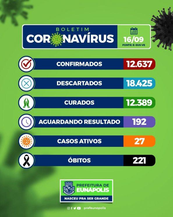 Eunápolis: Boletim Coronavírus ( 17de Setembro) 23