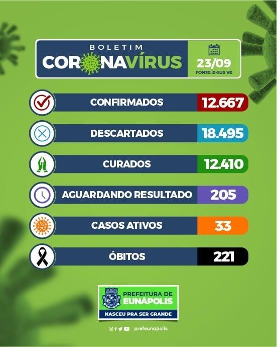 Eunápolis está há mais de 30 dias sem registrar mortes por Covid-19 25