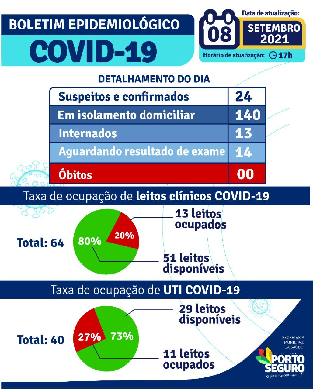 Porto Seguro: Boletim Epidemiológico Covid-19 (08 de Setembro) 22