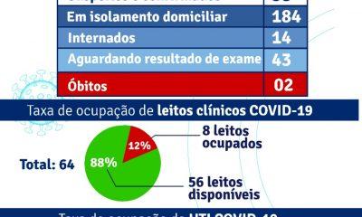 Porto Seguro: Boletim Epidemiológico Covid-19 ( 24 de Setembro) 21