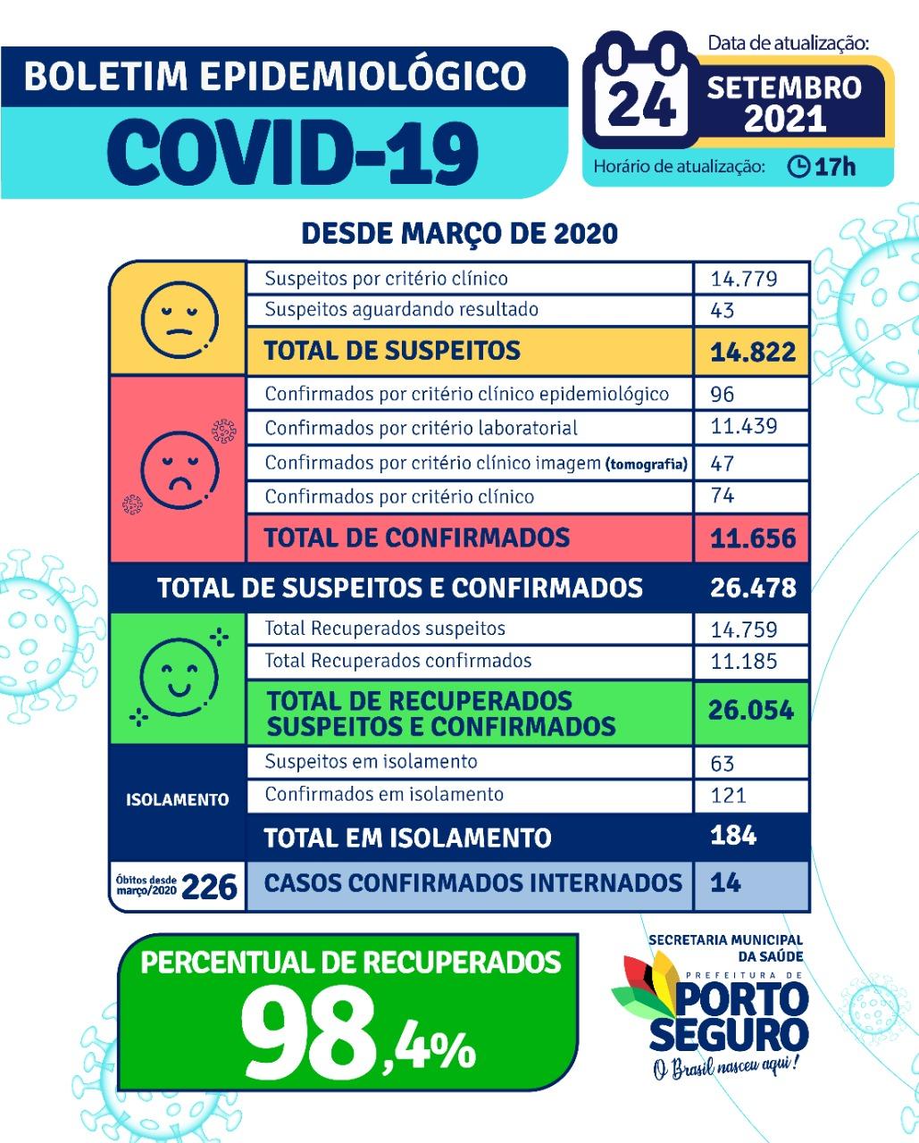 Porto Seguro: Boletim Epidemiológico Covid-19 ( 24 de Setembro) 28